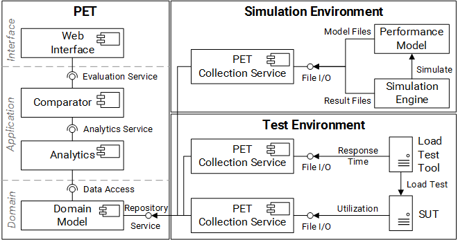 PET Architecture and Sample Integration